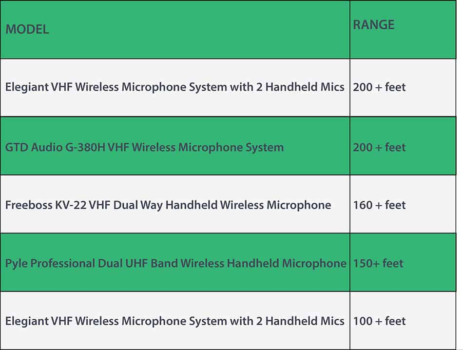 wireless microphone range