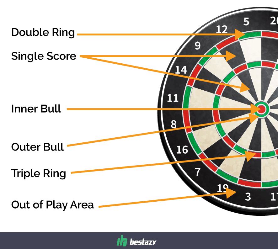 Learn How To Play Dart Cricket Like A Pro
